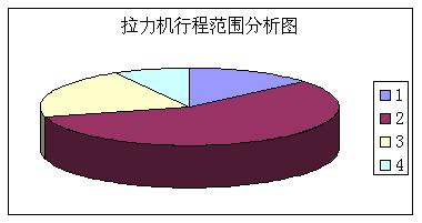 拉力试验机行程范围分析图